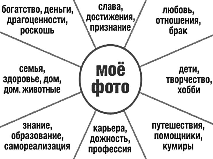 бокаловидные картинки для феншуя карты желаний исследование, как